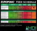 HydroDynamics Europonic Grow B Gallon 2-2-5 image 1