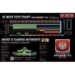 House and Garden Feed Charts
