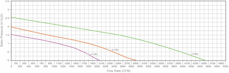 Vortex V-Series Performance Graph